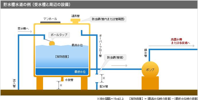貯水槽構造